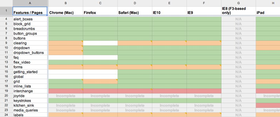 QA spreadsheet