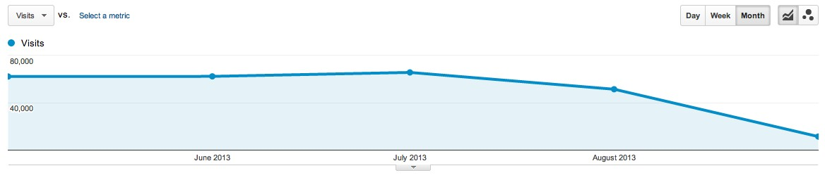 screenshot of Google Analytics that shows our search rank dropping off