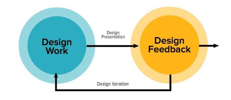 ZURB feedback loop