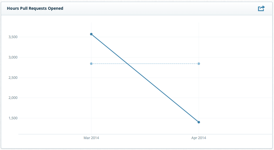 Screen shot of a chart showing the decline in time between problem reports and solutions