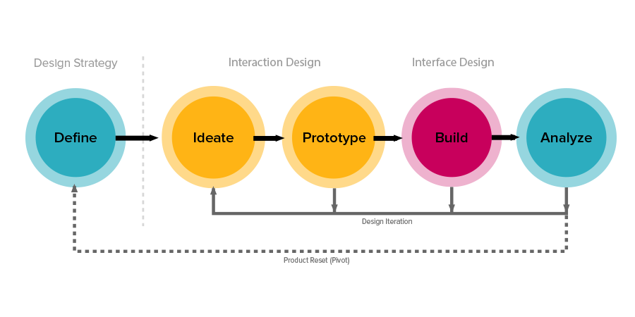 Diagram of the ZURB design process