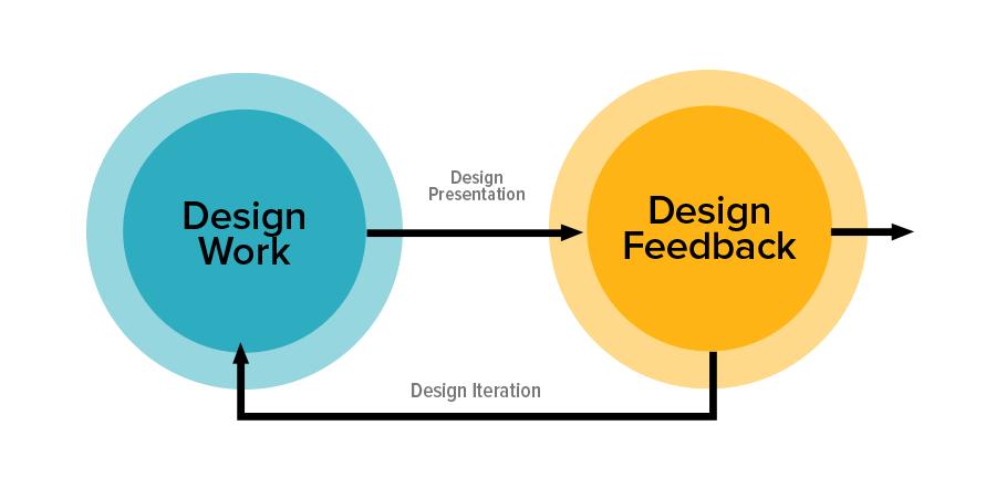 Diagram of the progressive design loop