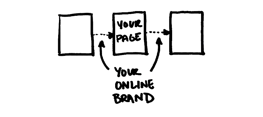 Your online brand