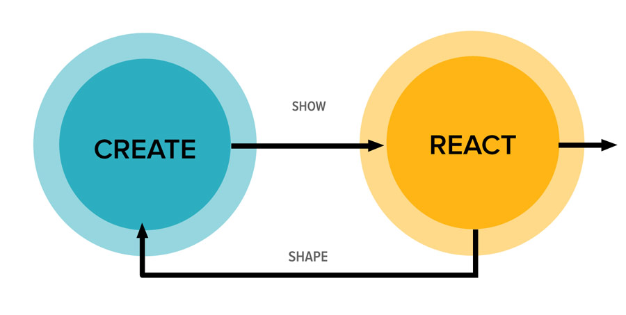 The Design Feedback Loop