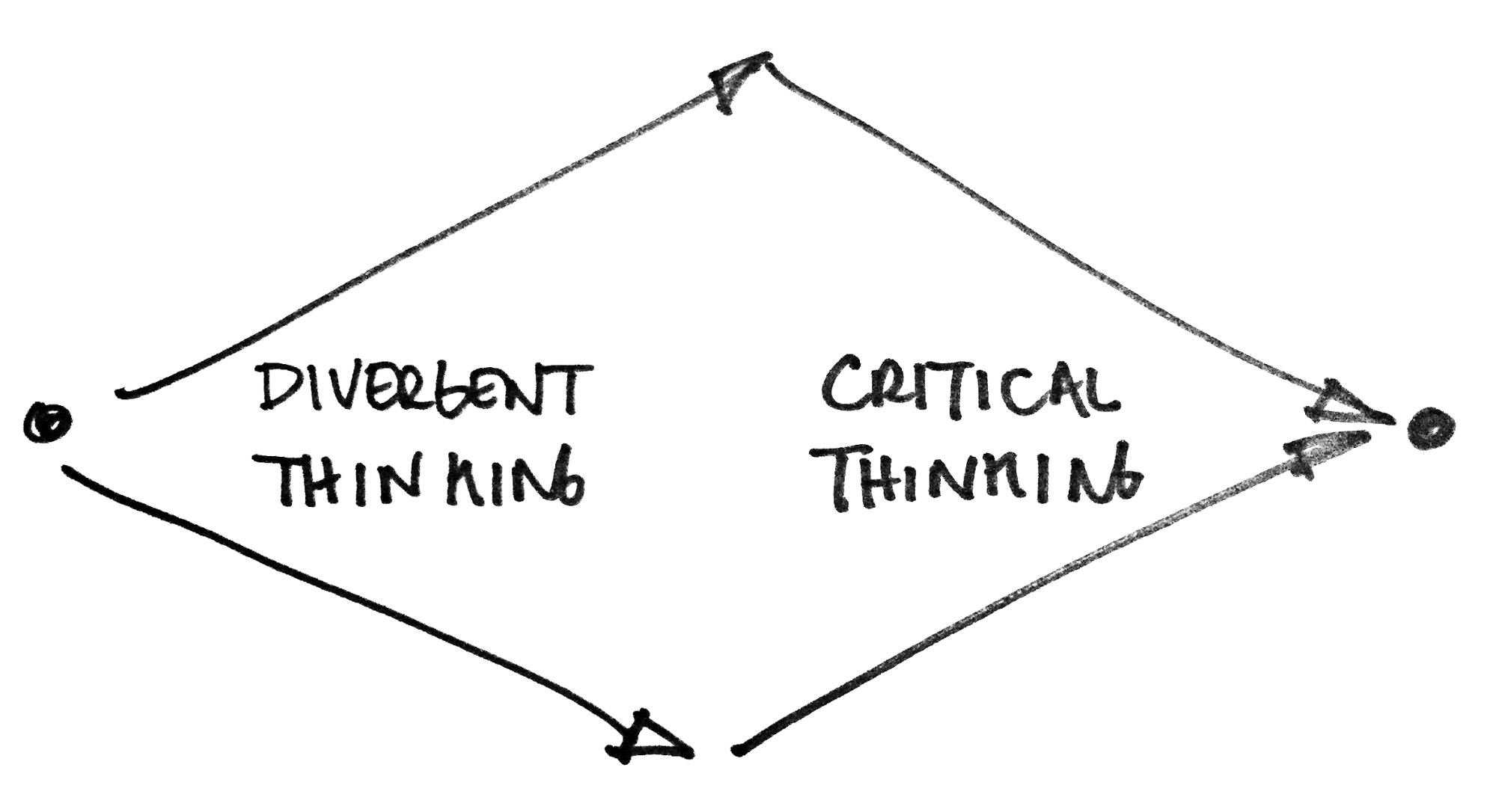 The Relationship Between Divergent and Convergent Thinking