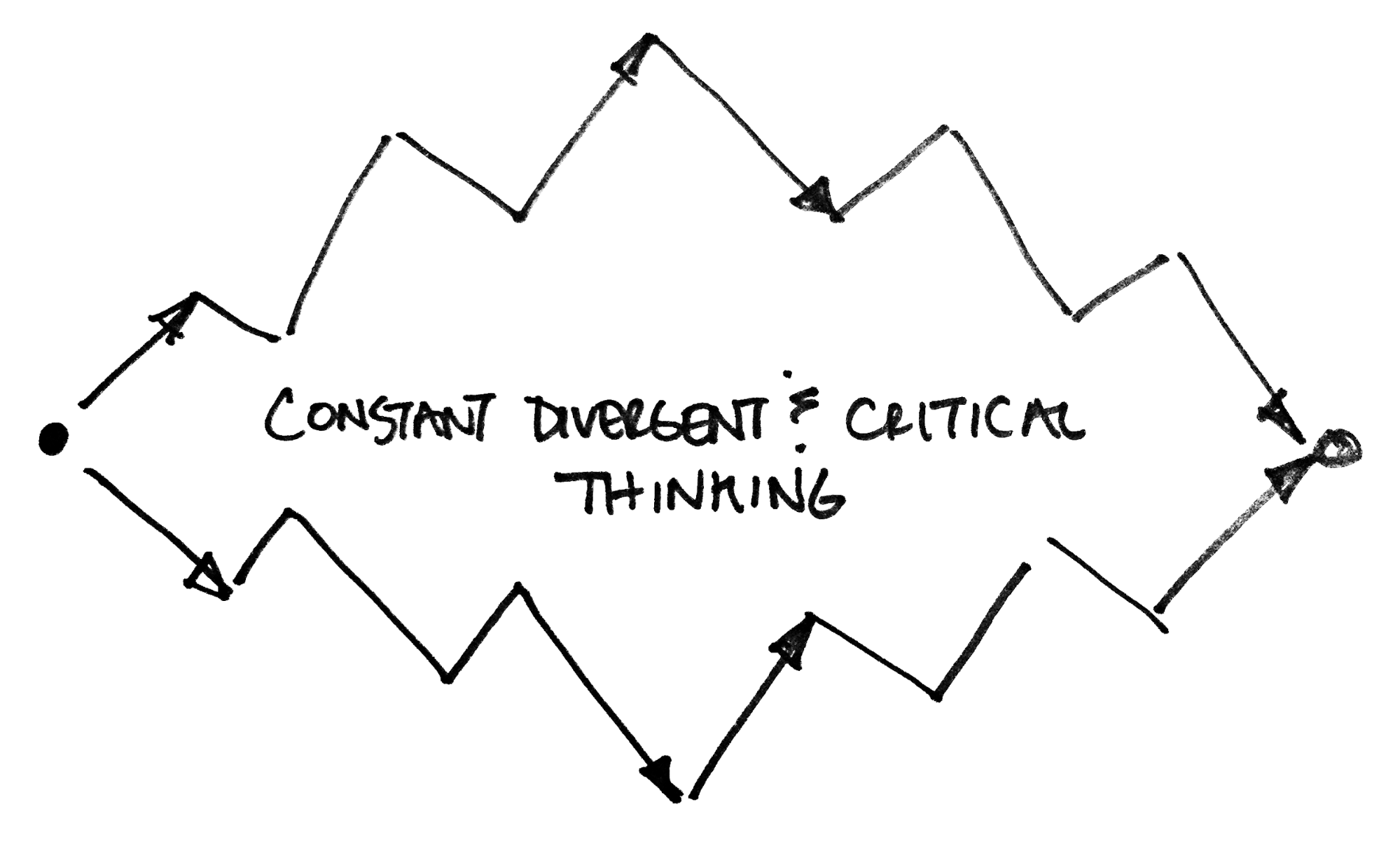 Constant Divergent and Convergent Thinking