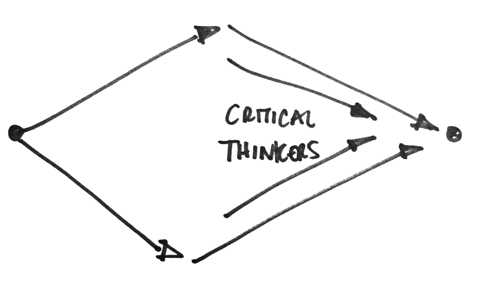 Convergent Thinking Within a Divergent Thinking space