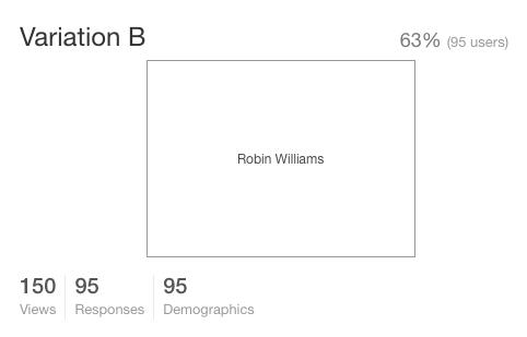 Results of the Adam Sandler vs Robin Williams test