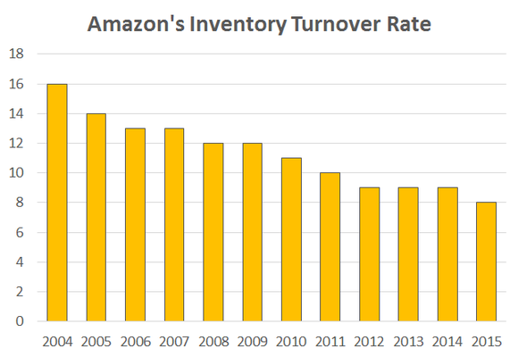 Amazon Inventory Turnover Rate