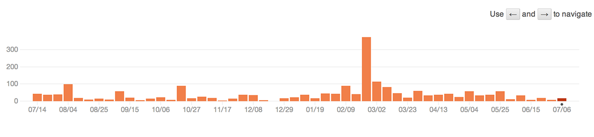 commit graph